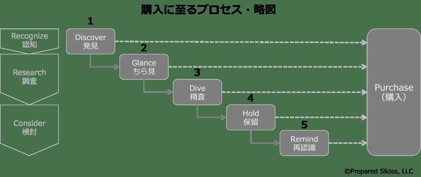 purchaseflow